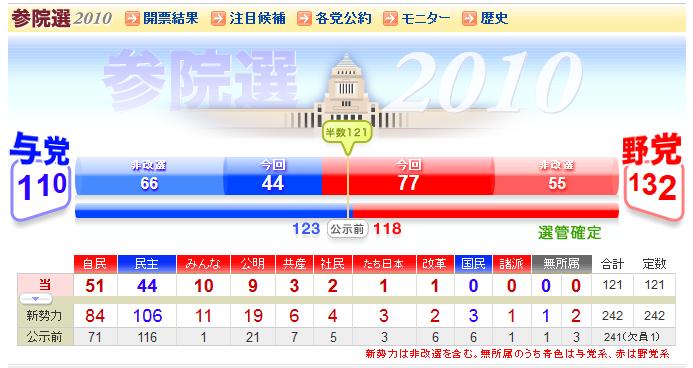 参院選2010_読売.png